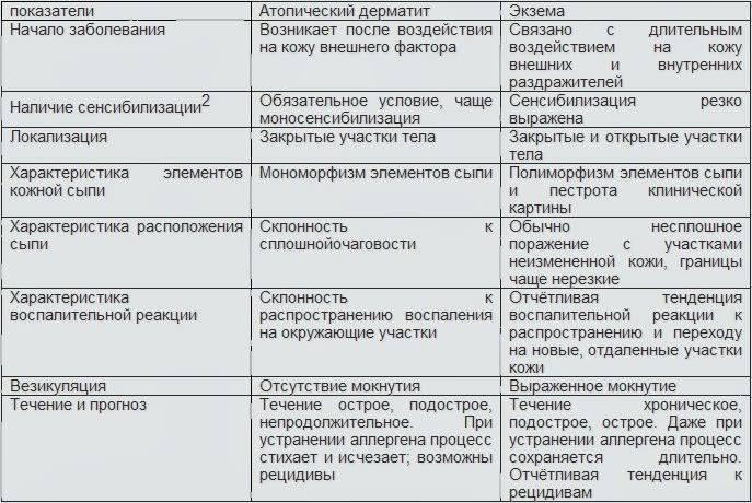 Как отличить псориаз от экземы и дерматита
