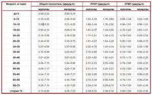 Норма холестерина в крови по возрастам у мужчин и женщин, что делать если повышен