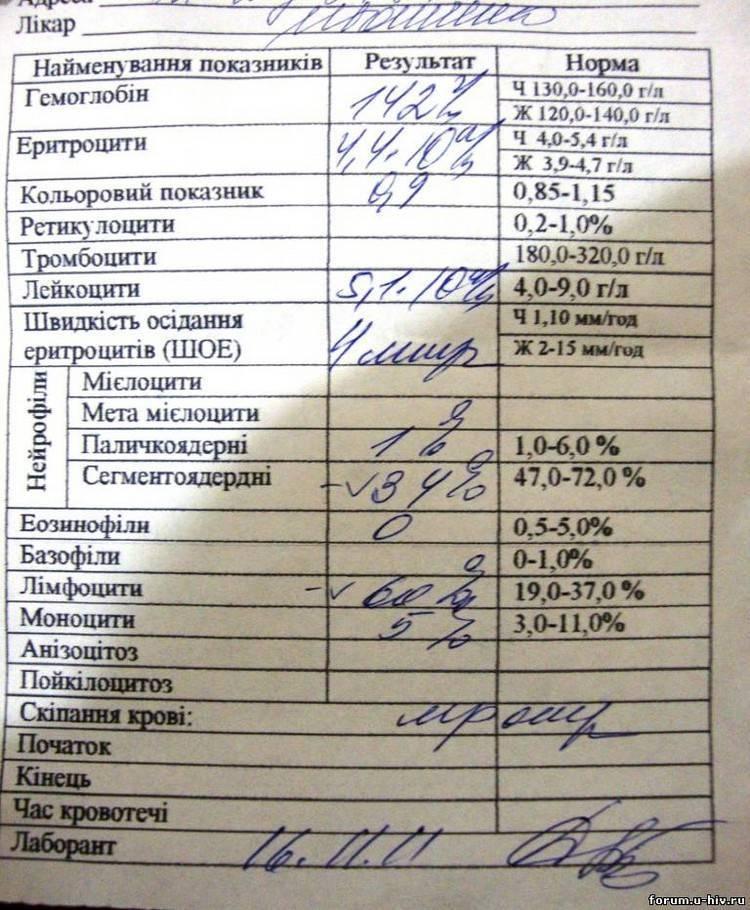 анализ на псориаз инвитро