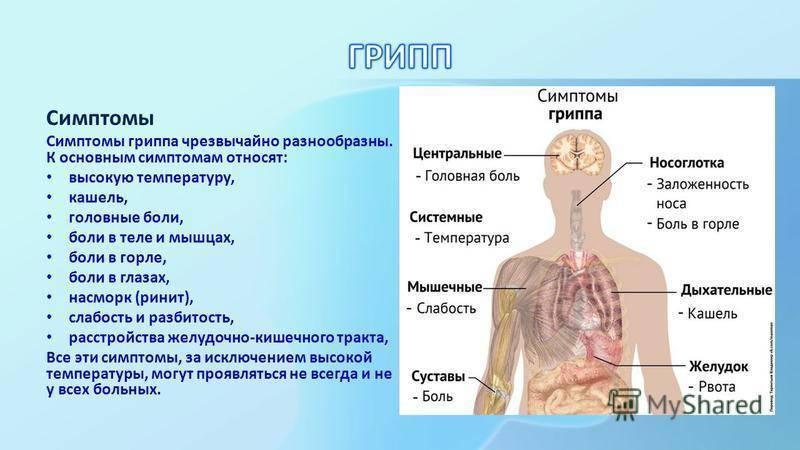 Сильно болит горло и голова без температуры у