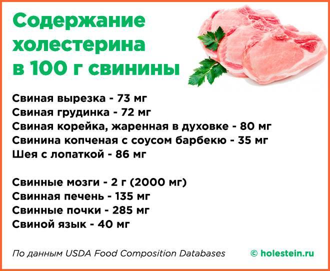 Содержание холестерина в мясе, в каком больше, а в каком меньше?