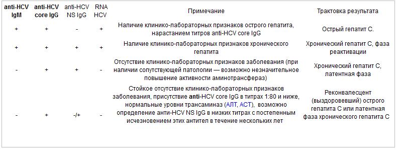Антитела к гепатиту с: что означает, если в крови обнаружены маркеры к вирусу?диагностика и лечение печени и желчного пузыря