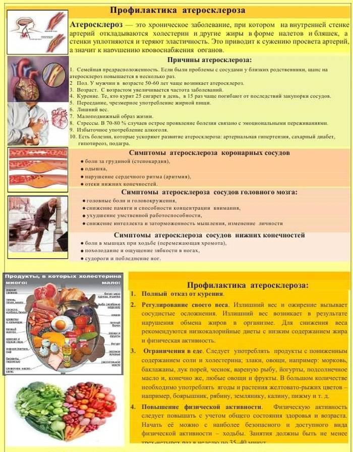еда при атеросклерозе