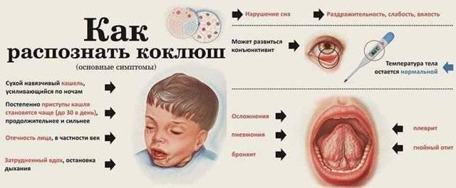 Как лечить горловой кашель ребенка 4 лет