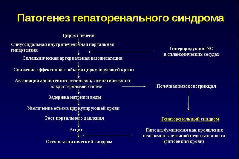 Первые признаки цирроза печени: симптомы заболевания и осложнений