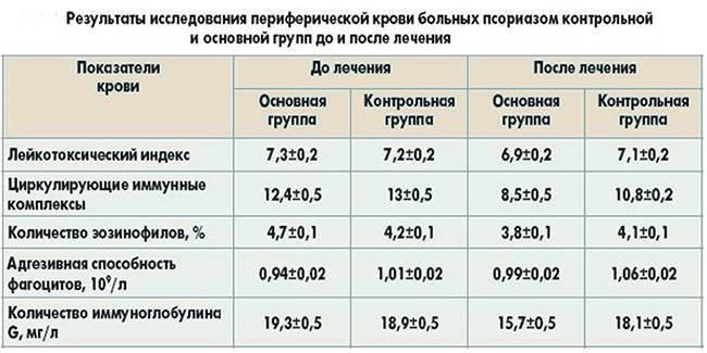 анализ на псориаз