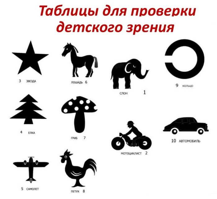 Таблица для проверки зрения для детей: детские картинки орловой, таблички сивцева, ребенок 3 лет у окулиста