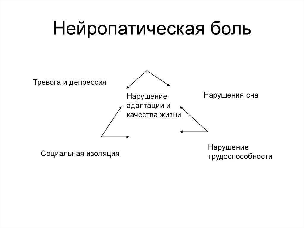 Симптомы болезни - нейропатические боли