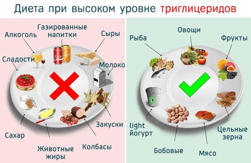 Картофель и холестерин в крови