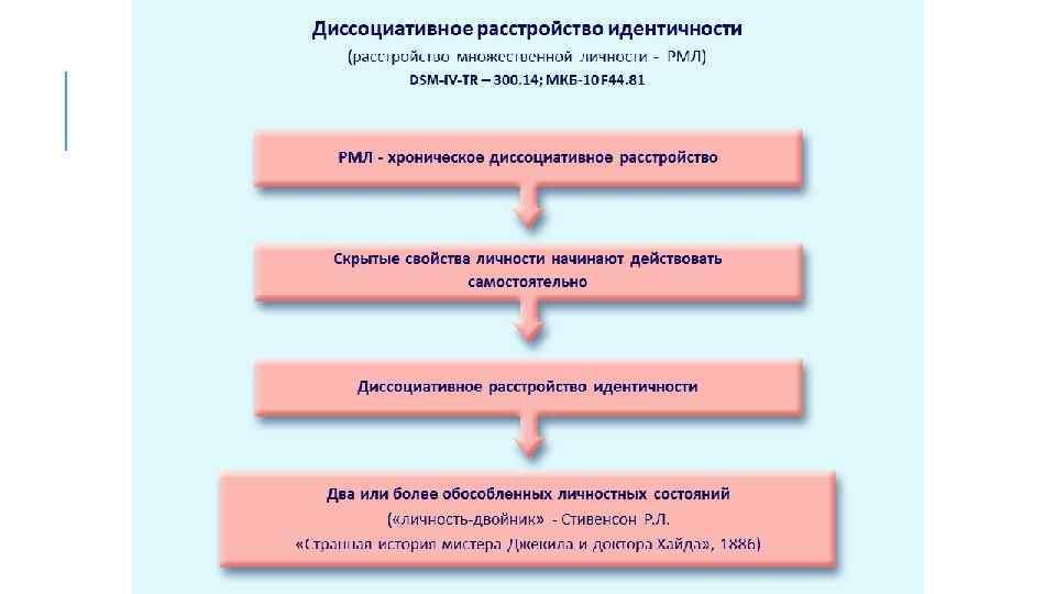 Диссоциативные двигательные расстройства - симптомы болезни, профилактика и лечение диссоциативных двигательных расстройств, причины заболевания и его диагностика на eurolab