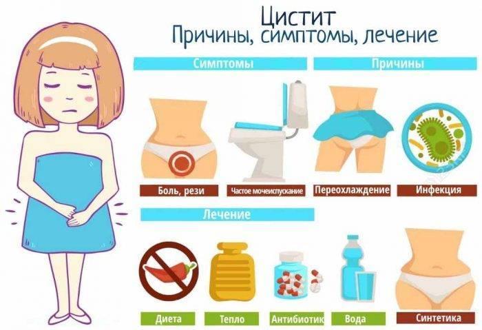 Причины частых циститов у женщин