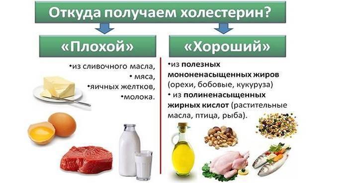 Как снизить холестерин при помощи льняного масла