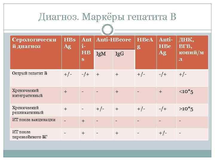 Анализ крови на маркеры вирусного гепатита: нормы, расшифровка — online-diagnos.ru
