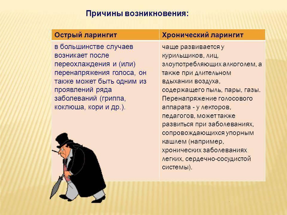 Ларингит: симптомы и лечение у взрослых, что это такое, признаки, фото
