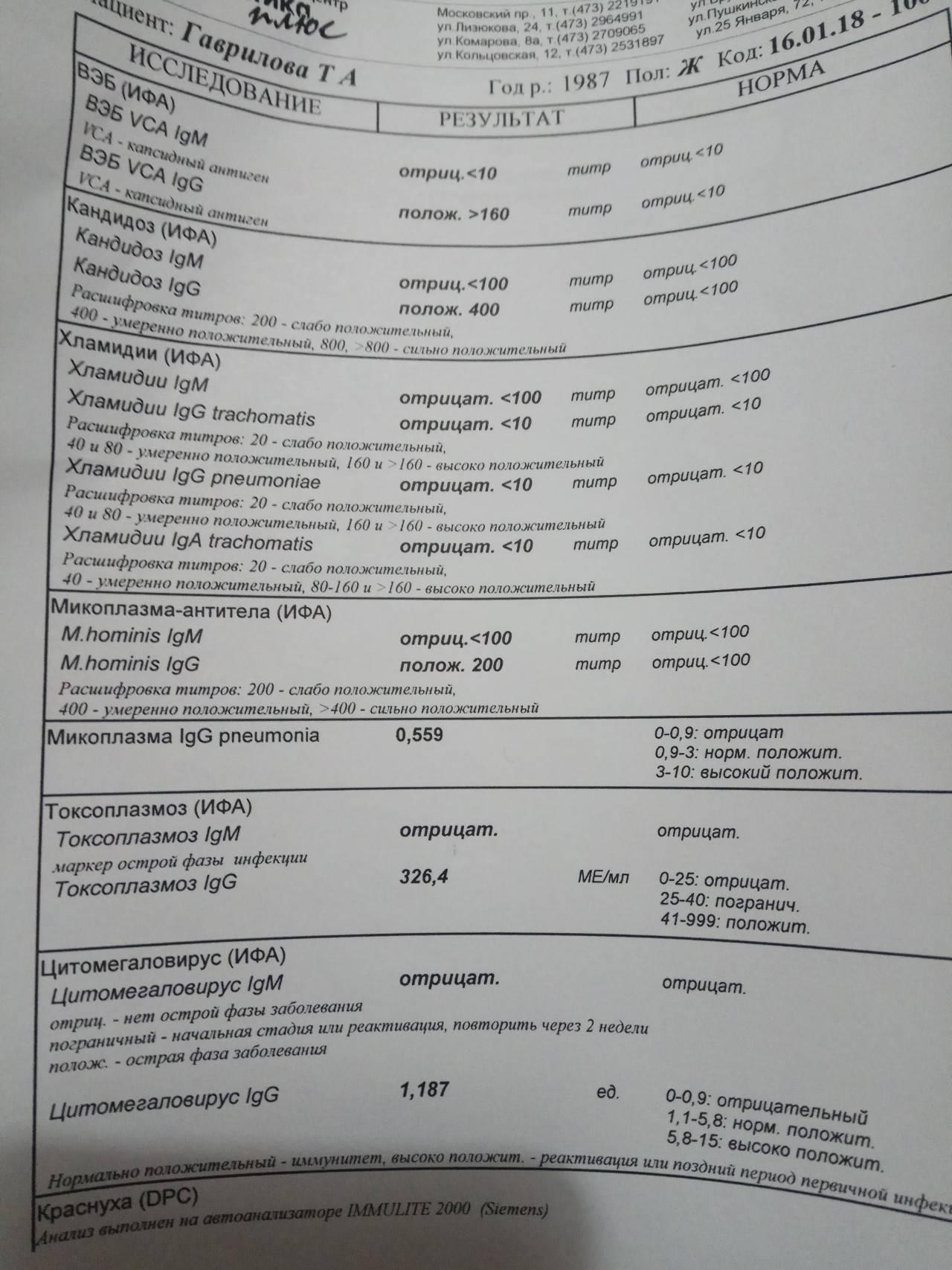 Антитела к хламидии трахоматис
