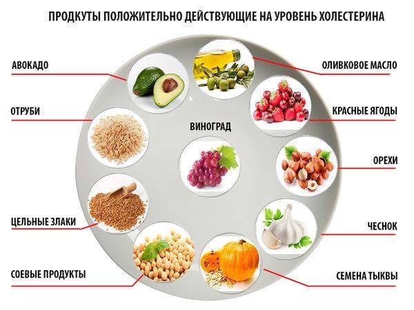 Как снизить холестерин в крови в домашних условиях быстро и эффективно?