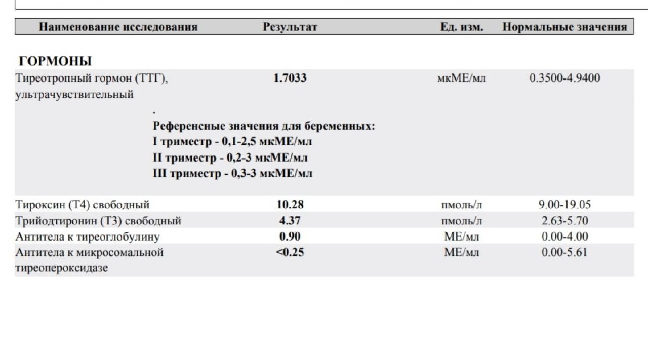 Анализы на гормоны щитовидной железы: ттг, т4
