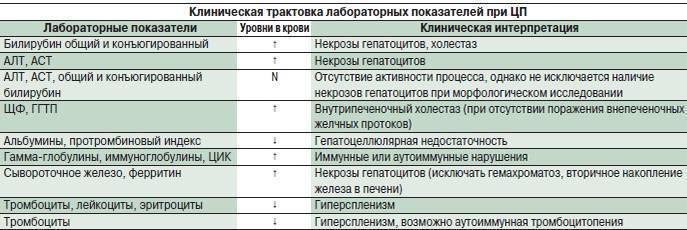 Все анализы для проверки печени   обязательные методы обследования
