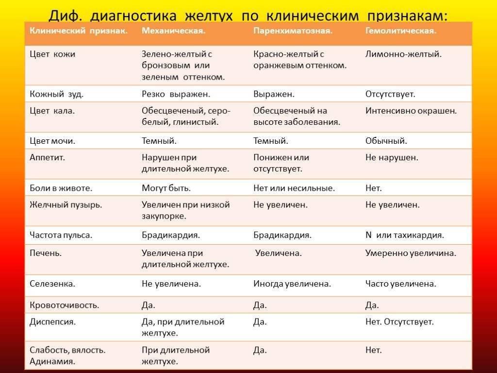 Дифференциальная диагностика желтух: клинические рекомендации и таблица