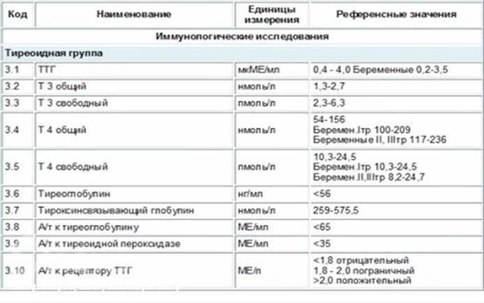 анализы ттг и т4 норма