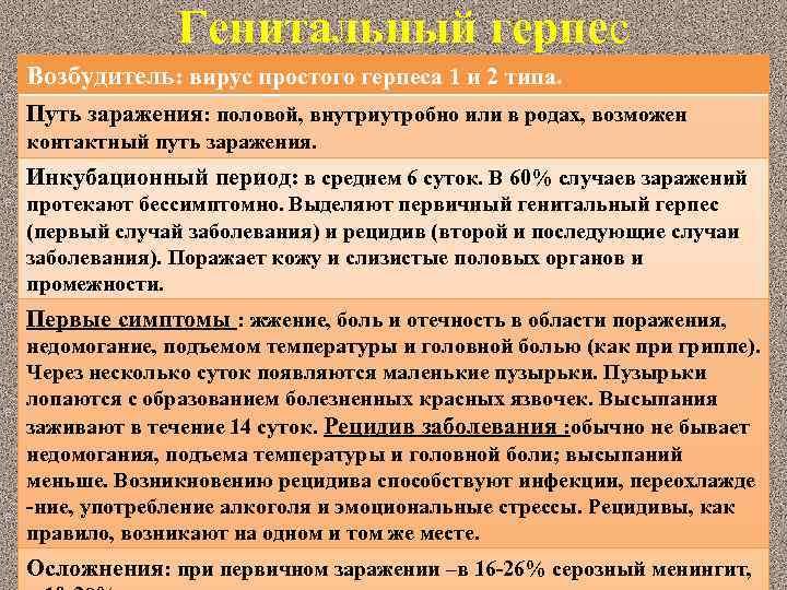 Инкубационный период герпеса 6 типа