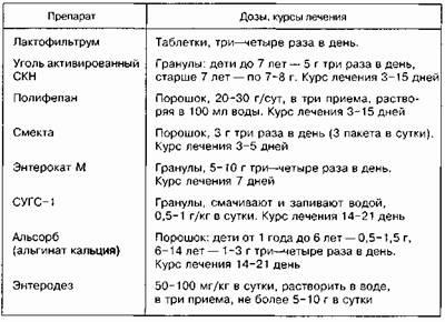 Лямблиоз у детей: симптомы и лечение, схема лечения и признаки наличия лямблии в печени, диагностика