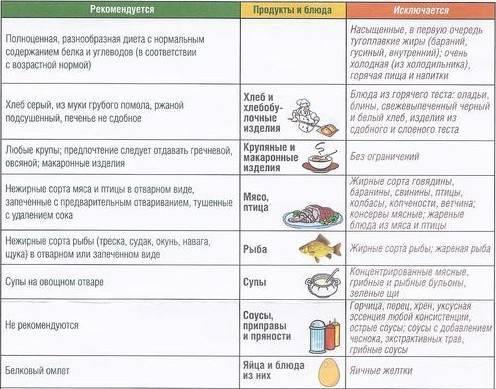 питание при дискинезии желчного пузыря