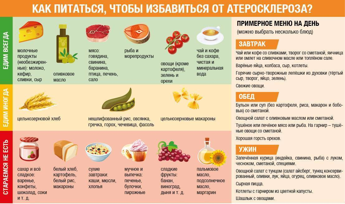 атеросклероз мясо
