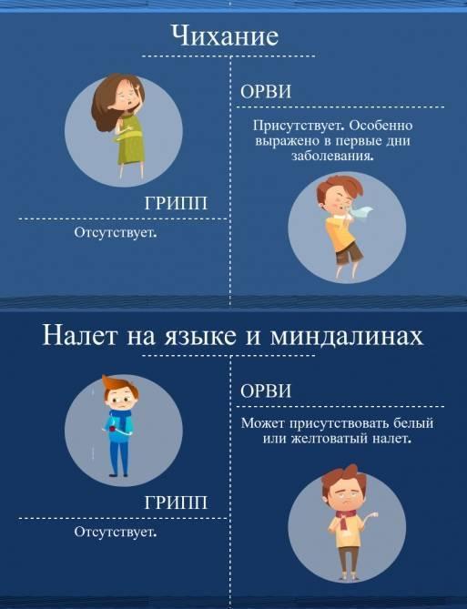 ангина и грипп отличия