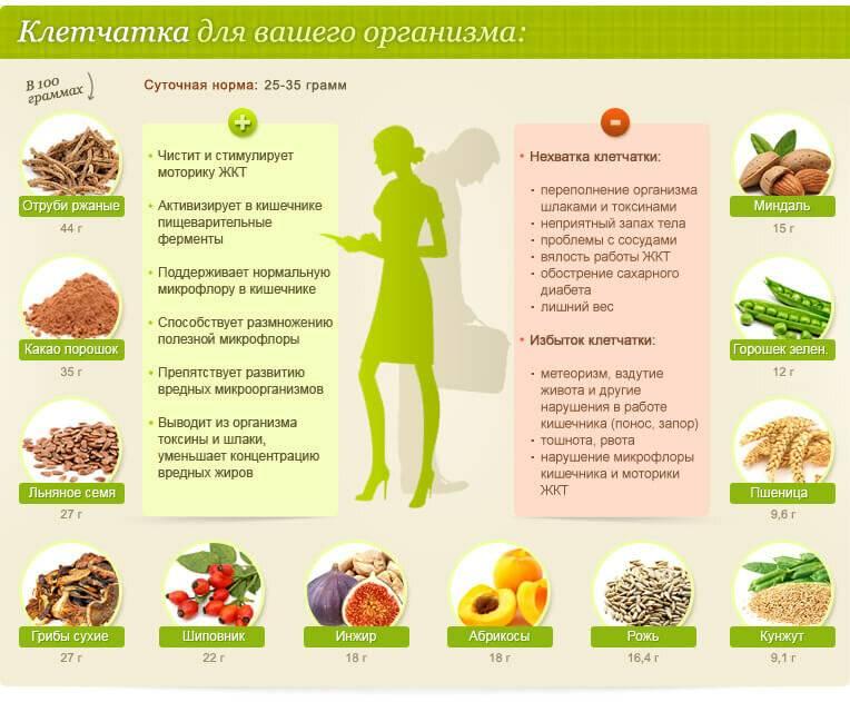 Корица и кефир от холестерина