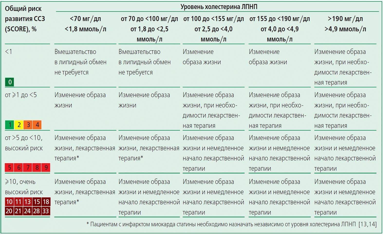 анализы статины