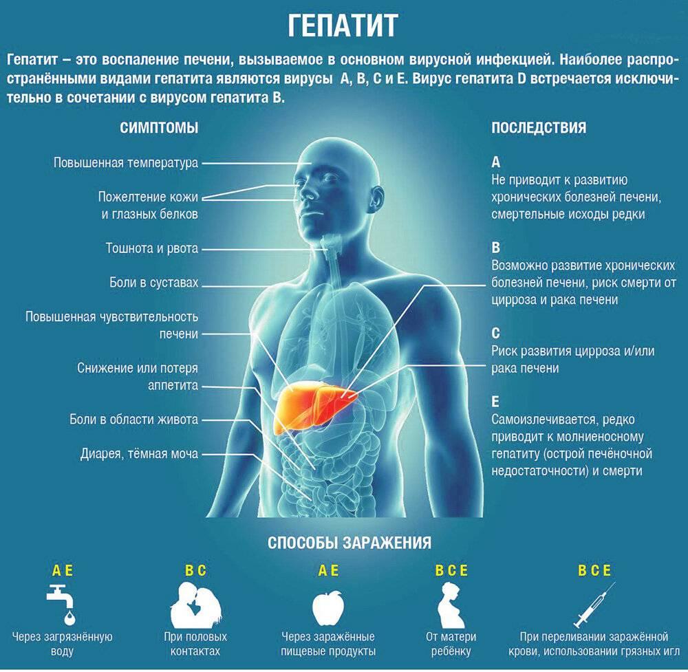 гепатит ц симптомы у мужчин