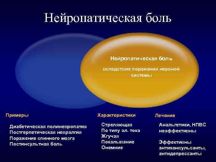 Симптомы и лечение нейропатической боли у взрослых