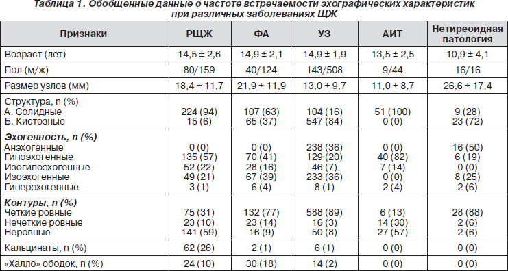 Гормоны щитовидной железы у женщин. таблица и норма