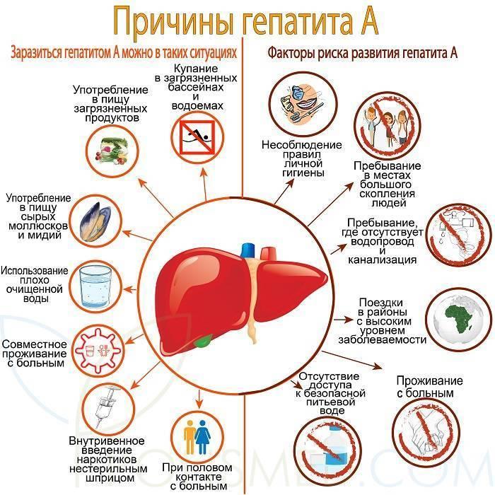 гепатит а лечится