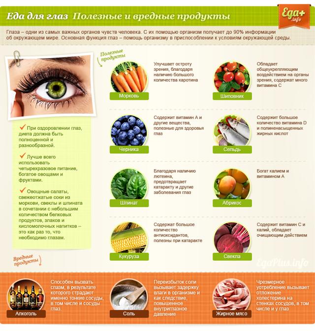 Диета для глаз: эти продукты помогут сохранить зрение на долгие годы!