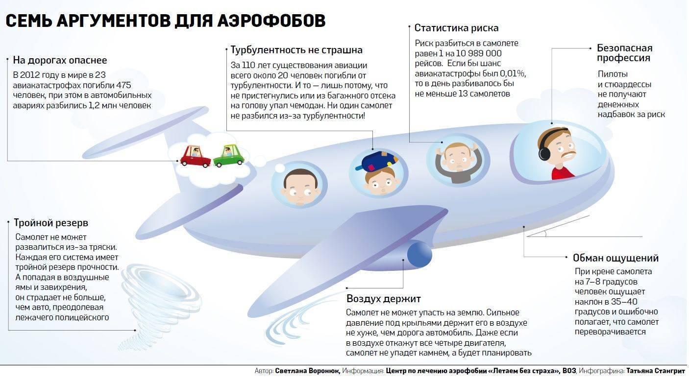 боязнь летать на самолете фобия