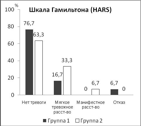 Шкала депрессии гамильтона/бланк — psylab.info