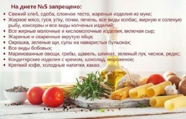 Питание при циррозе печени: диета, меню и блюда