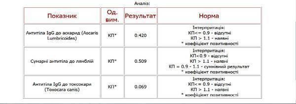 антитела к аскаридам расшифровка