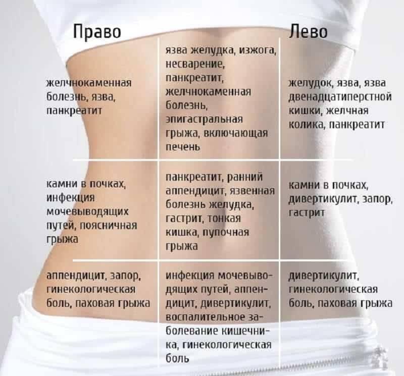При кашле болит правый бок под ребром