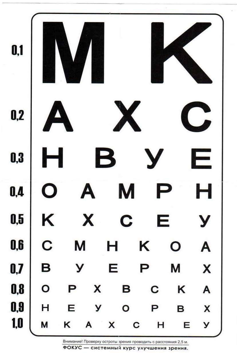 таблица проверки остроты зрения в домашних условиях