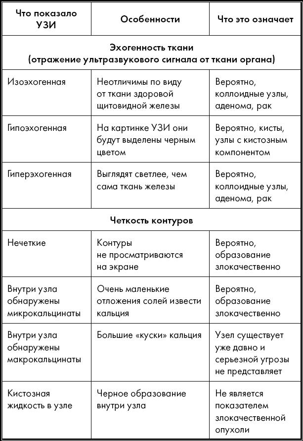 Размер щитовидной железы в норме у мужчин таблица