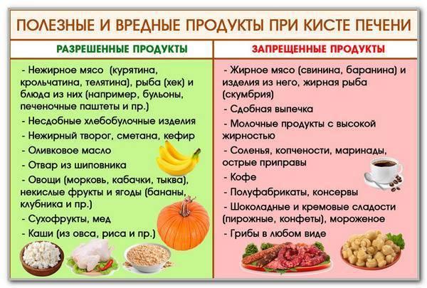 какие продукты любит печень