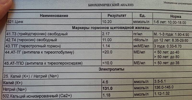 Ттг и т4 при беременности - т4 свободный норма - запись пользователя лёля (id834404) в сообществе здоровье будущей мамы и малыша в категории анализы, инфекции - babyblog.ru