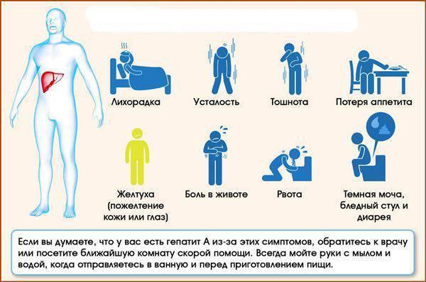 какой гепатит заразен