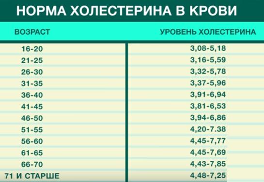 Нормы холестерина в крови у женщин – таблица (по возрасту)