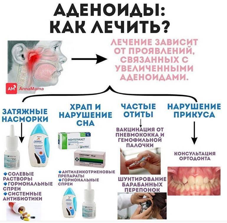 лечение аденоидита у детей народными средствами