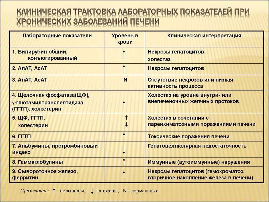 анализ крови при болезни печени