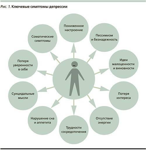 Основные виды депрессии